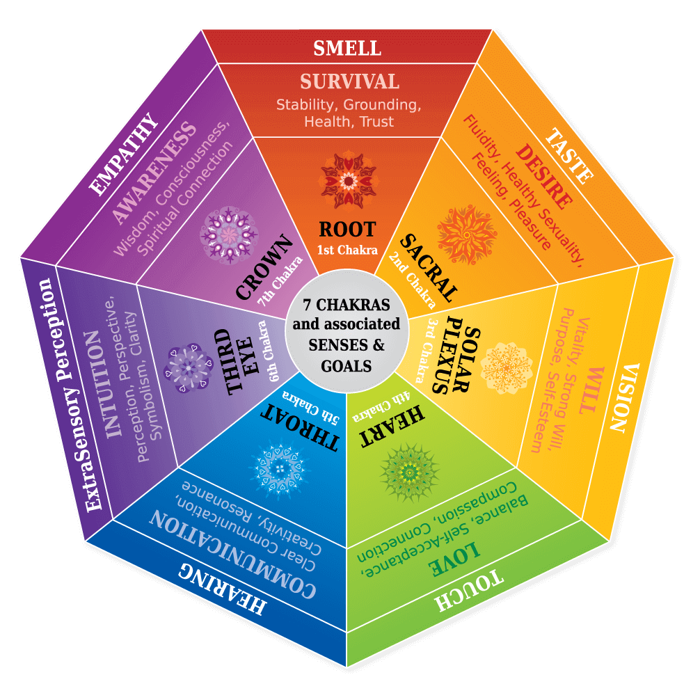 Chakra Color Chart Wheel